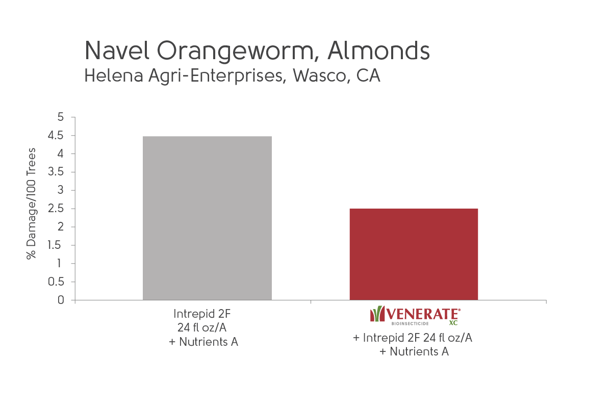 Chart showing Venerate XC results in Control Navel Orangeworm in Almonds