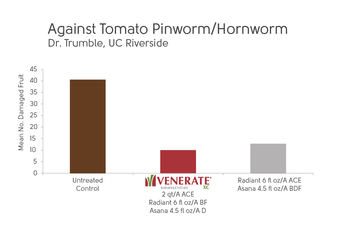 Chart showing Venerate XC effective against tomato pinworm/hornworm